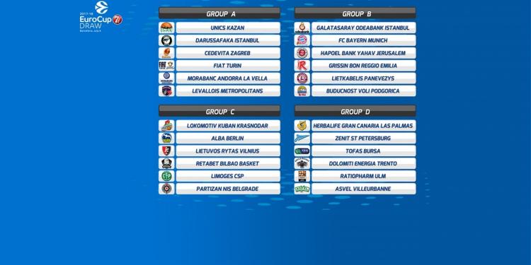 Οι όμιλοι του 7DAYS EuroCup 2017-18