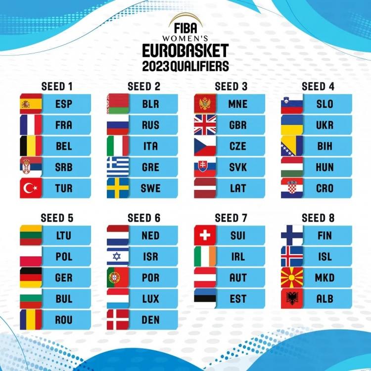 Την Παρασκευή η κλήρωση για τα Προκριματικά του Ευρωμπάσκετ Γυναικών